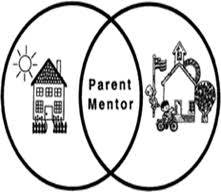 Parent Mentor Venn Diagram
